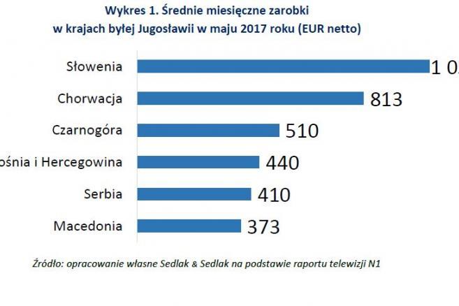 1 średnie miesięczne zarobki w krajach byłej Jugosławii w 2017.jpg