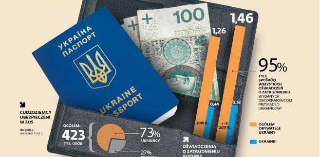 Rynek pracy - cudzoziemcy, Ukraińcy, praca, zus