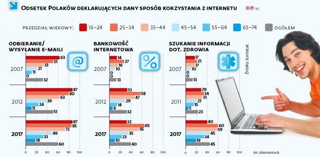 Odsetek Polaków deklarujących dany sposób korzystania z internetu