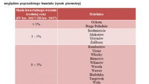 Wzrost cen mieszkań w dzielnicach Warszawy, źródło: Emmerson