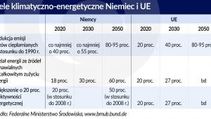 Niemcy - cele klimatyczne (graf. Obserwator Finansowy)