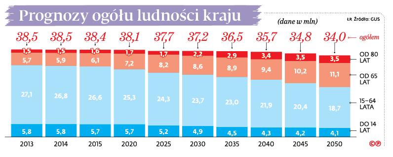 Prognozy ogółu ludności kraju