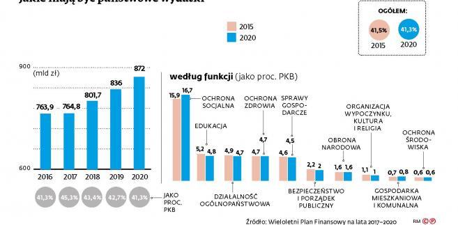 Jakie mają być państwowe wydatki do 2020 r.
