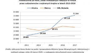 Powierzchnia (w mkw.) lokali mieszkalnych nabytych w Polsce przez cudzoziemców z wybranych krajów w latach 2013-2016