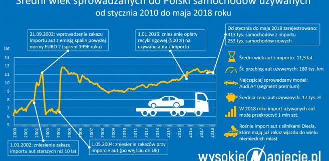 Średni wiek samochodów używanych sprowadzanych do Polski