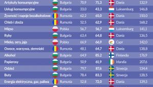 Ceny w UE, źródło: OF