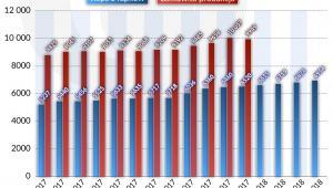 USA Produkcja ropy (graf. Obserwator Finansowy)
