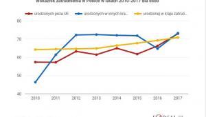 Zatrudnienie w Polsce i UE