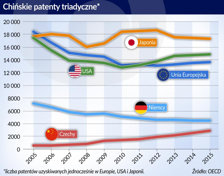 Chiny-Patenty (graf. Obserwator Finansowy)