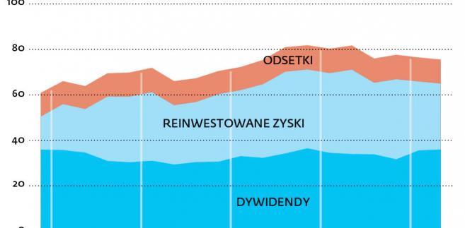 Dochody zagranicznych inwestorów bezpośrednich w Polsce (suma 4 kwartałów, mld zł)
