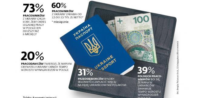 Zatrudnienie pracowników z Ukrainy w polskich firmach (p)