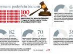 Biznes zaczyna się martwić o niezależność polskich sądów [ANKIETA]