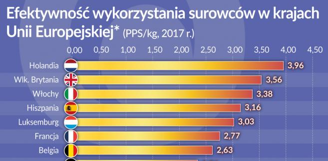 Efektywność wykorzystania surowców w krajach UE (graf. Obserwator Finansowy)