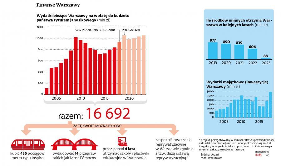 Finanse Warszawy -  janosikowe