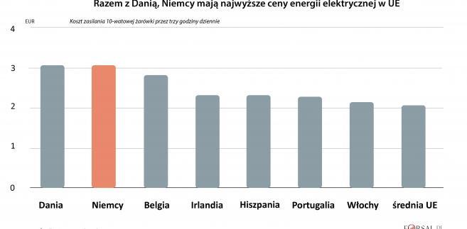 Ceny energii elektrycznej w krajach UE