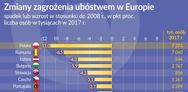 Ubóstwo - Europa 2017 (graf. Obserwator Finansowy)