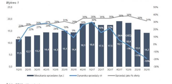 Sprzedaż mieszkań - wykres1
