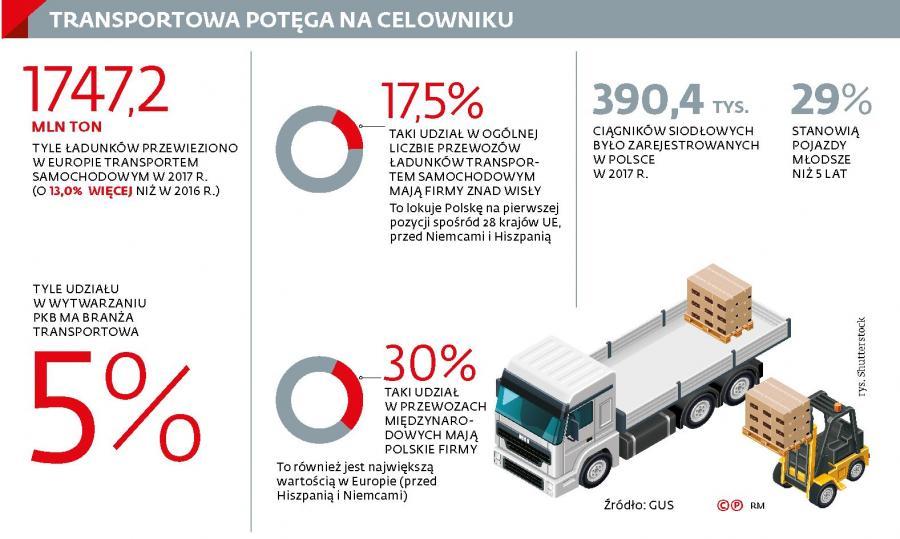 Transport - dane statystyczne (p)