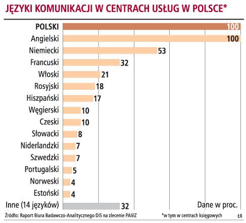 Języki komunikacji w centrach usług w Polsce*