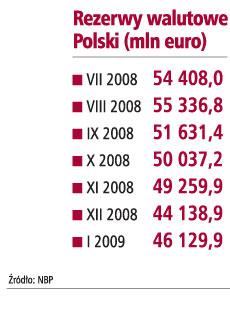 Rezerwy walutowe Polski