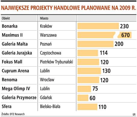Największe projekty handlowe planowane na 2009 r.