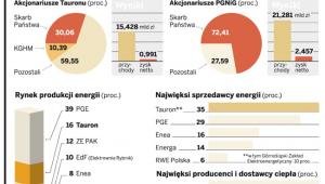 Vattenfall w Polsce sprzedany za 7,56 mld zł