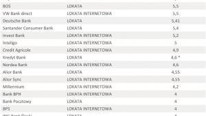 Oferta depozytowa banków – sierpień 2012 r. - lokata 5 tys. zł na 3 miesiące