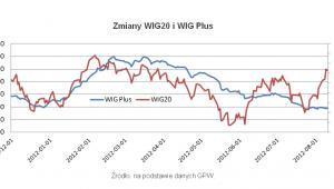 WIG 20 i WIG Plus, fot. Open Finance