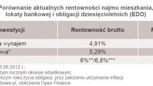 Porównanie aktualnych rentowności najmu mieszkania, lokaty bankowej i obligacji dziesięcioletnich (EDO)