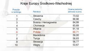 Ranking najzdrowszych państw świata - Kraje Europy Środkowo-Wschodniej