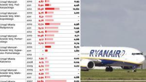Ile samorządy płacą liniom lotniczym