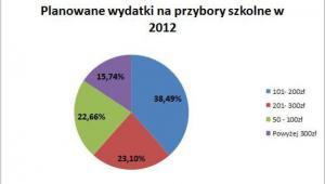 Planowane wydatki na przybory szkolne w 2012 r.