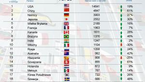 Ranking najcenniejszych marek narodowych - 2012