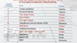 Ranking najbezpieczniejszych banków 2012 w Europie Środkowo-Wschodniej